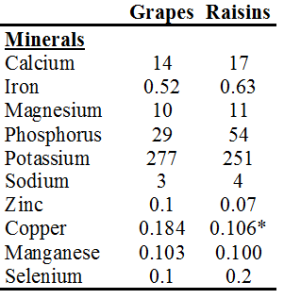 grapes raisins2