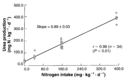 urea nitrog