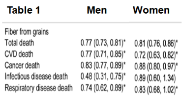 Grains Fiber Mortality Table 1