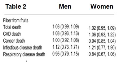 Fruit Fiber Mortality Table 2