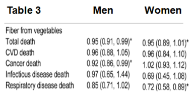 Vegetable Fiber Mortality Table 3