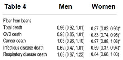 Beans Fiber Mortality Table 4