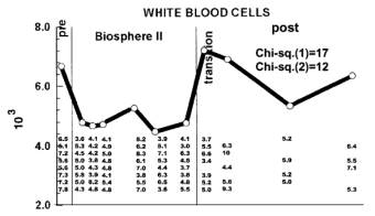 WBC Biosphere