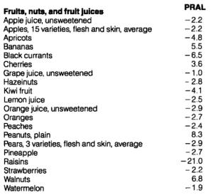 fruit pral