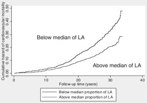 LA CVD mortality